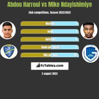 Abdou Harroui vs Mike Ndayishimiye h2h player stats