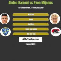 Abdou Harroui vs Sven Mijnans h2h player stats