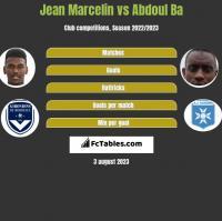 Jean Marcelin vs Abdoul Ba h2h player stats