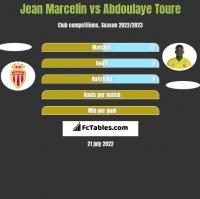 Jean Marcelin vs Abdoulaye Toure h2h player stats