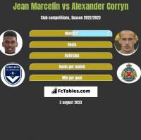 Jean Marcelin vs Alexander Corryn h2h player stats