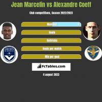 Jean Marcelin vs Alexandre Coeff h2h player stats