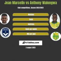 Jean Marcelin vs Anthony Walongwa h2h player stats