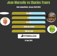 Jean Marcelin vs Charles Traore h2h player stats
