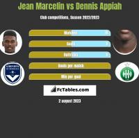 Jean Marcelin vs Dennis Appiah h2h player stats