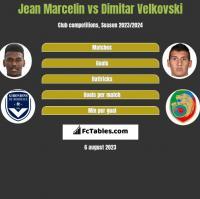 Jean Marcelin vs Dimitar Velkovski h2h player stats