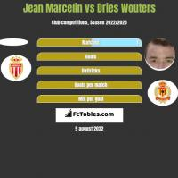 Jean Marcelin vs Dries Wouters h2h player stats