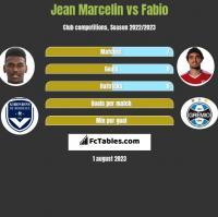 Jean Marcelin vs Fabio h2h player stats