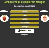 Jean Marcelin vs Guillermo Maripan h2h player stats