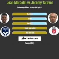 Jean Marcelin vs Jeremy Taravel h2h player stats
