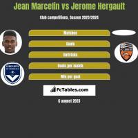 Jean Marcelin vs Jerome Hergault h2h player stats