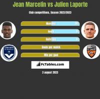 Jean Marcelin vs Julien Laporte h2h player stats