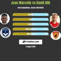 Jean Marcelin vs Kamil Glik h2h player stats