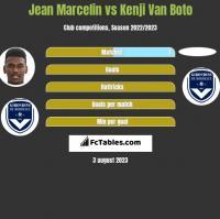 Jean Marcelin vs Kenji Van Boto h2h player stats