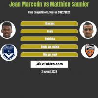 Jean Marcelin vs Matthieu Saunier h2h player stats
