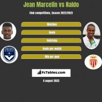 Jean Marcelin vs Naldo h2h player stats