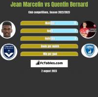 Jean Marcelin vs Quentin Bernard h2h player stats