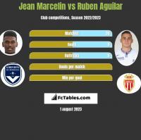 Jean Marcelin vs Ruben Aguilar h2h player stats