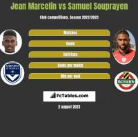 Jean Marcelin vs Samuel Souprayen h2h player stats