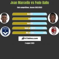 Jean Marcelin vs Fode Ballo h2h player stats