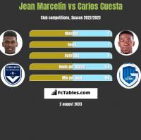 Jean Marcelin vs Carlos Cuesta h2h player stats