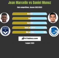 Jean Marcelin vs Daniel Munoz h2h player stats