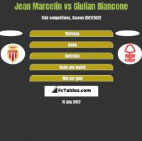Jean Marcelin vs Giulian Biancone h2h player stats