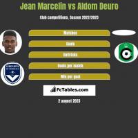 Jean Marcelin vs Aldom Deuro h2h player stats