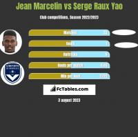 Jean Marcelin vs Serge Raux Yao h2h player stats