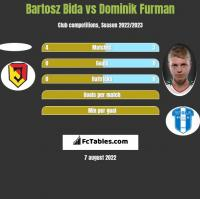 Bartosz Bida vs Dominik Furman h2h player stats