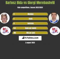 Bartosz Bida vs Giorgi Merebashvili h2h player stats
