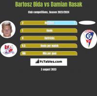 Bartosz Bida vs Damian Rasak h2h player stats