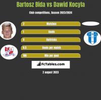 Bartosz Bida vs Dawid Kocyla h2h player stats
