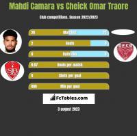 Mahdi Camara vs Cheick Omar Traore h2h player stats