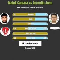 Mahdi Camara vs Corentin Jean h2h player stats