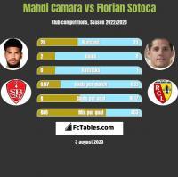 Mahdi Camara vs Florian Sotoca h2h player stats