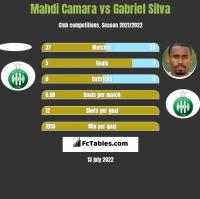 Mahdi Camara vs Gabriel Silva h2h player stats