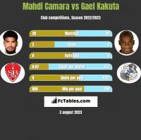 Mahdi Camara vs Gael Kakuta h2h player stats