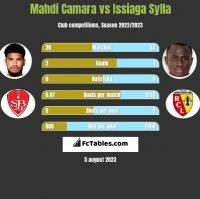 Mahdi Camara vs Issiaga Sylla h2h player stats