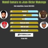 Mahdi Camara vs Jean-Victor Makengo h2h player stats