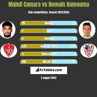 Mahdi Camara vs Romain Hamouma h2h player stats