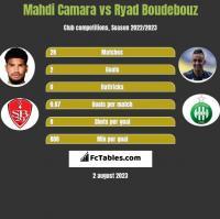 Mahdi Camara vs Ryad Boudebouz h2h player stats