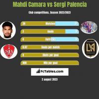 Mahdi Camara vs Sergi Palencia h2h player stats