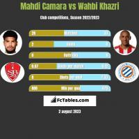 Mahdi Camara vs Wahbi Khazri h2h player stats