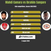 Mahdi Camara vs Ibrahim Sangare h2h player stats