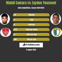 Mahdi Camara vs Zaydou Youssouf h2h player stats