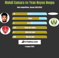 Mahdi Camara vs Yvan Neyou Noupa h2h player stats