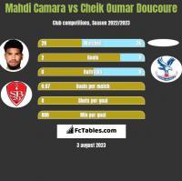 Mahdi Camara vs Cheik Oumar Doucoure h2h player stats