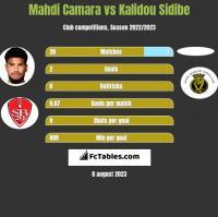Mahdi Camara vs Kalidou Sidibe h2h player stats