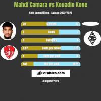 Mahdi Camara vs Kouadio Kone h2h player stats